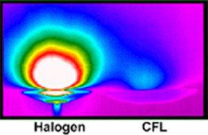 Heat produced from haologen vs cfl light bulbs