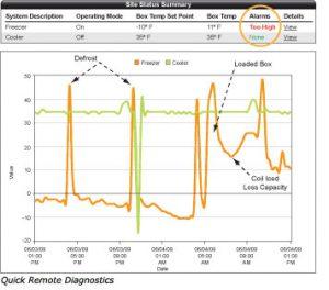 Heatcraft Refrigeration Defrost Schedule